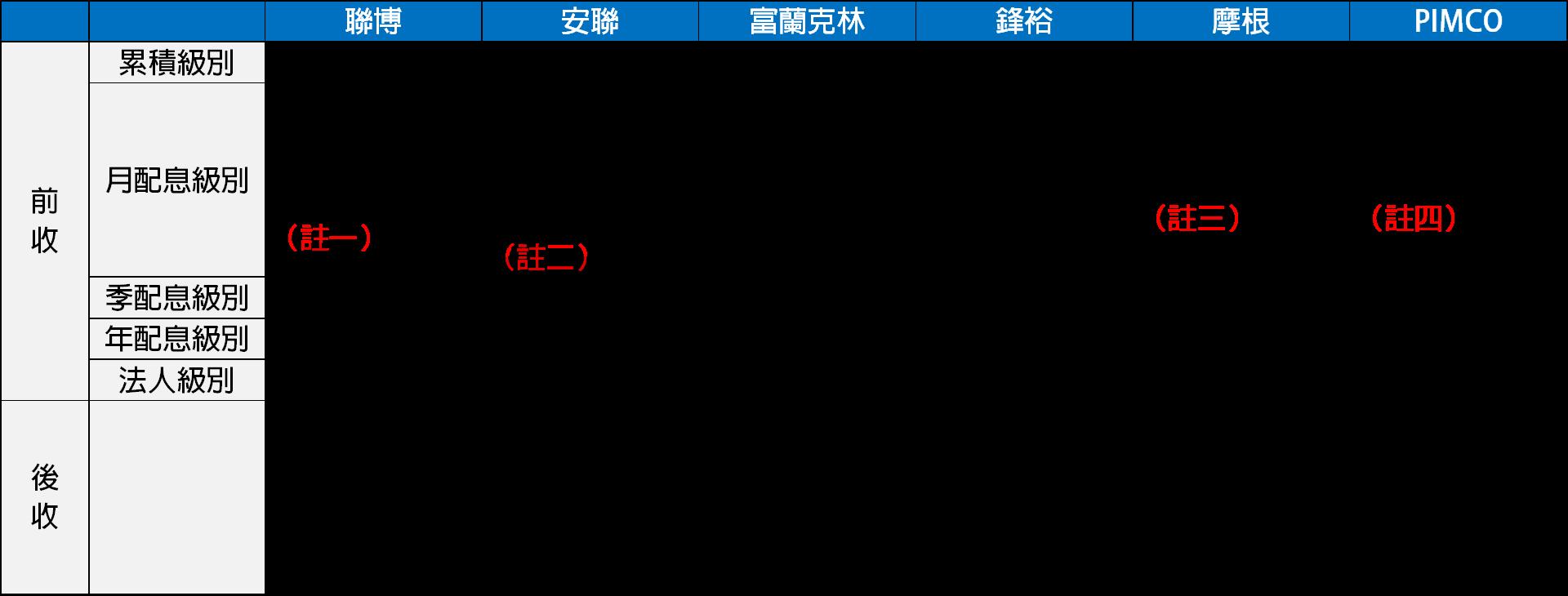 境外基金股份類別整理表(一)
