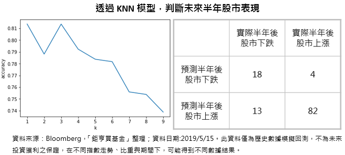 透過KNN模型,判斷未來半年股市表現