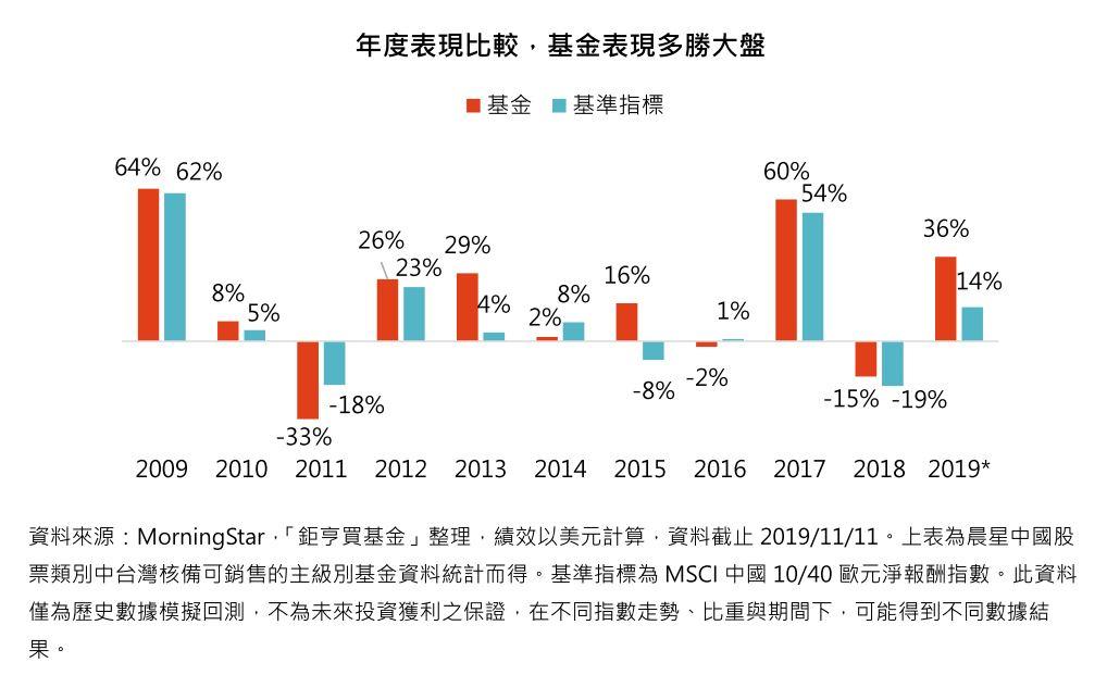 年度表現比較,基金表現多勝大盤