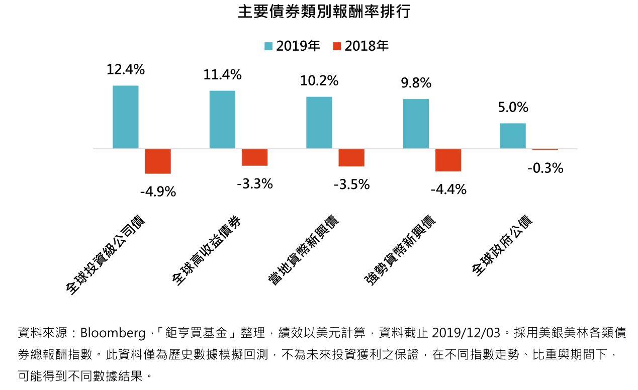 主要債券類別報酬率排行
