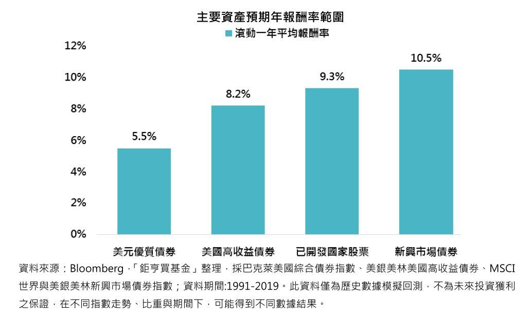 主要資產預期年報酬率範圍