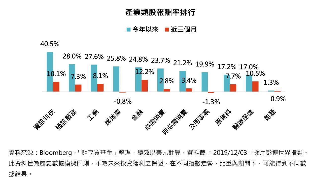 產業類股報酬率排行