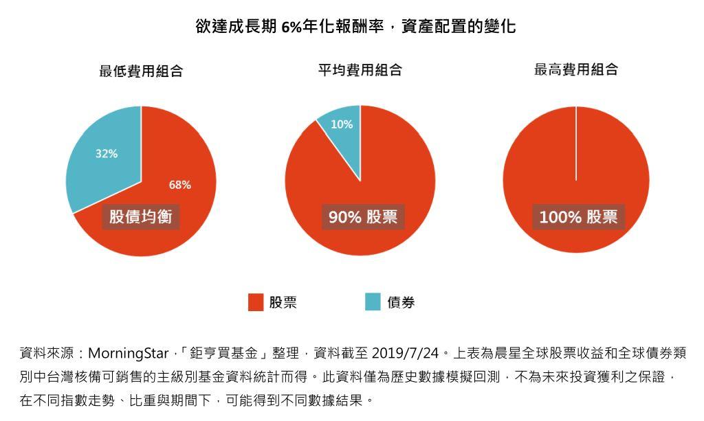 欲達成長期6%年化報酬率,資產配置的變化