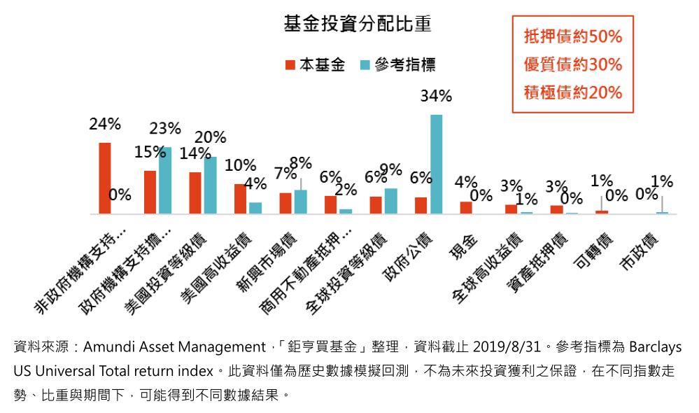 基金投資分配比重趣