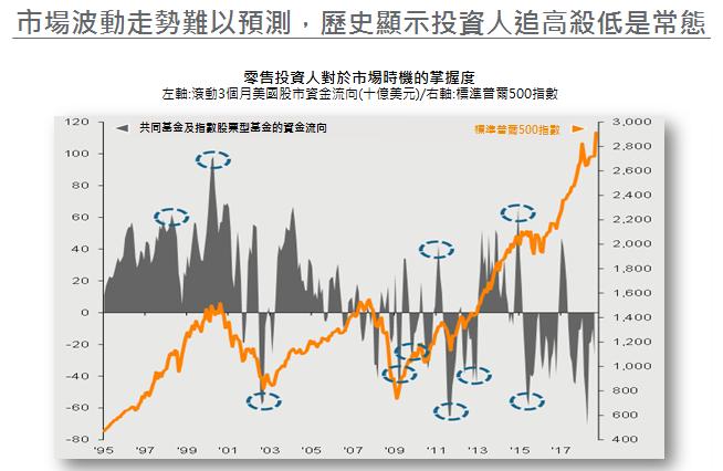 投資人追高殺低是常態-摩根觀點:定期定額完勝全攻略