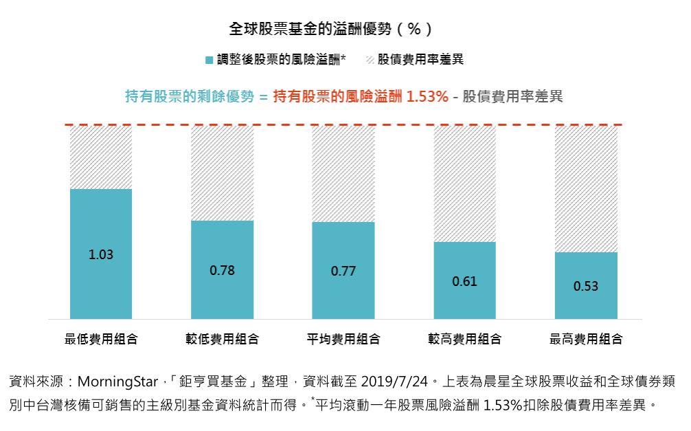 全球股票基金的溢酬優勢(%)