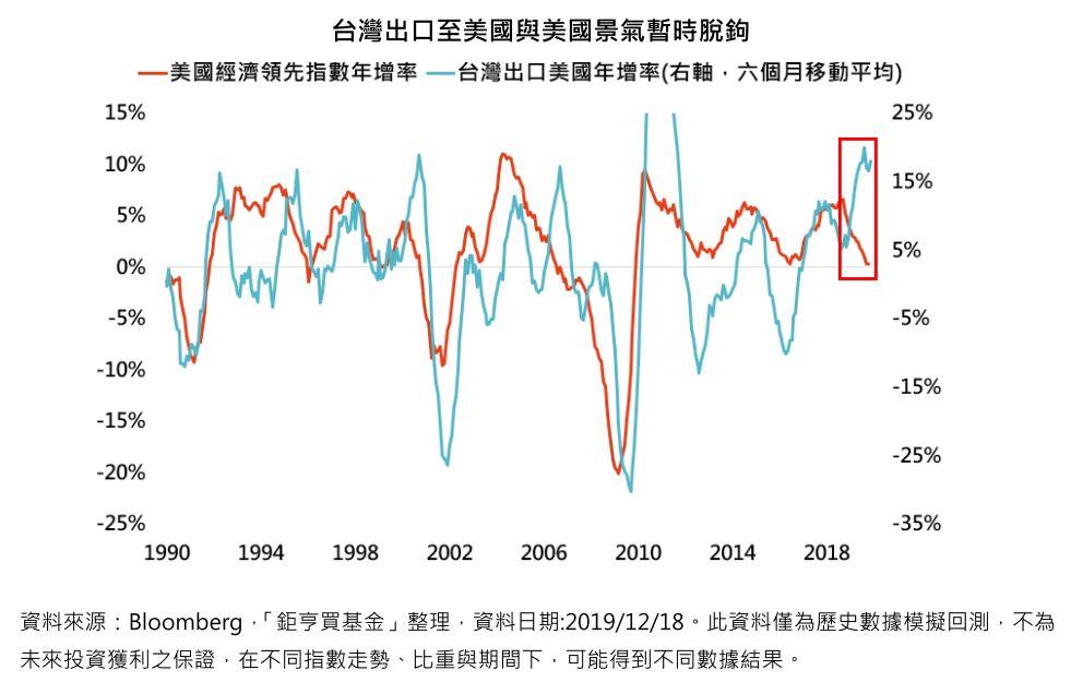 台灣出口至美國與美國景氣暫時脫鉤