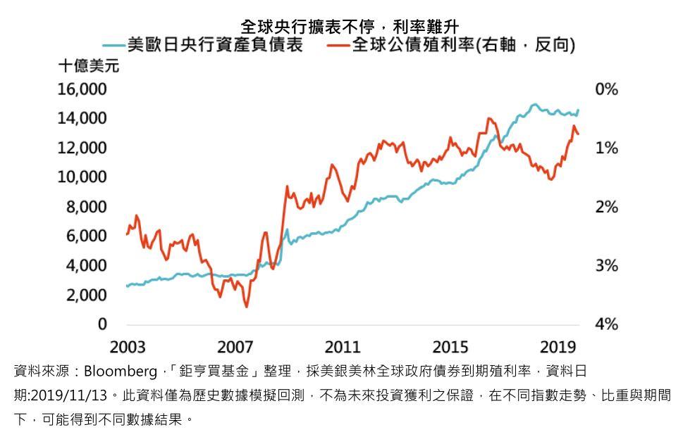 全球央行擴表不停,利率難升