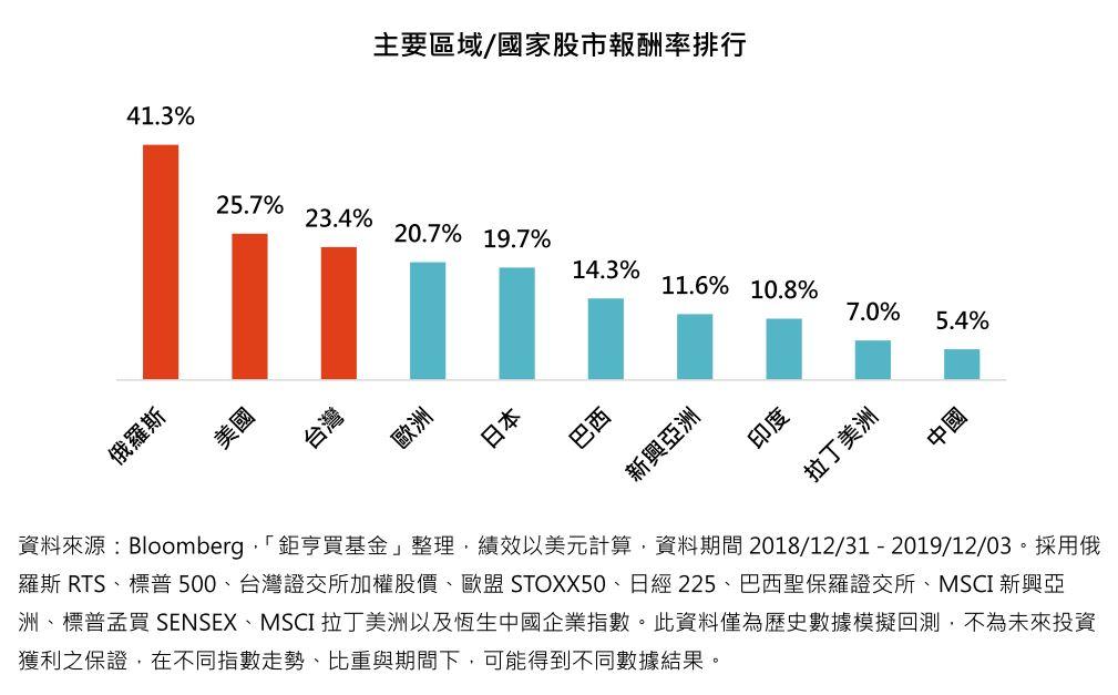 主要區域/國家股市報酬率排行