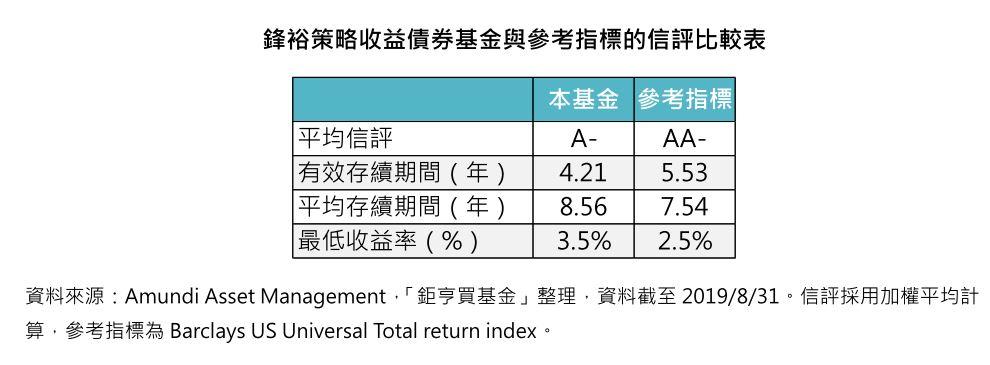 鋒裕策略收益債券基金與參考指標的信評比較表