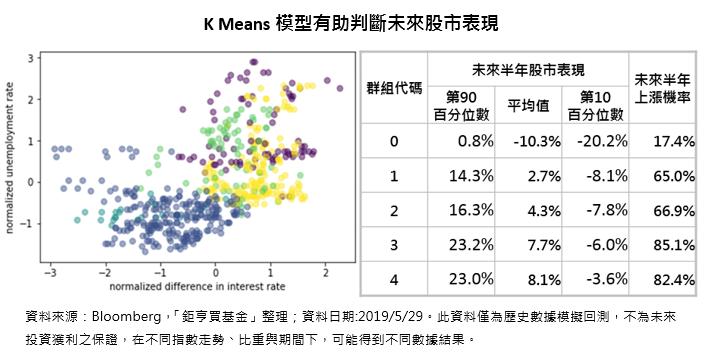 K Means模型有助判斷未來股市表現