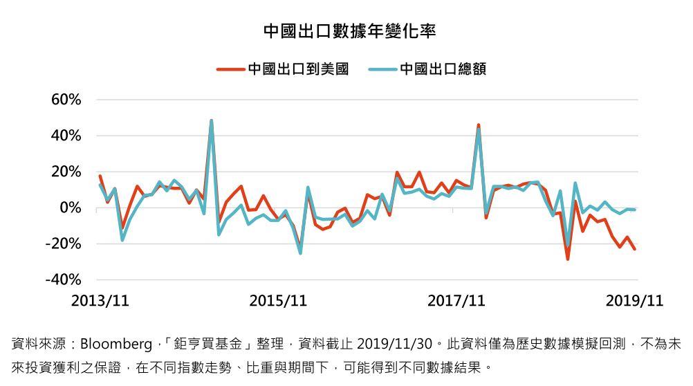 中國出口數據年變化率