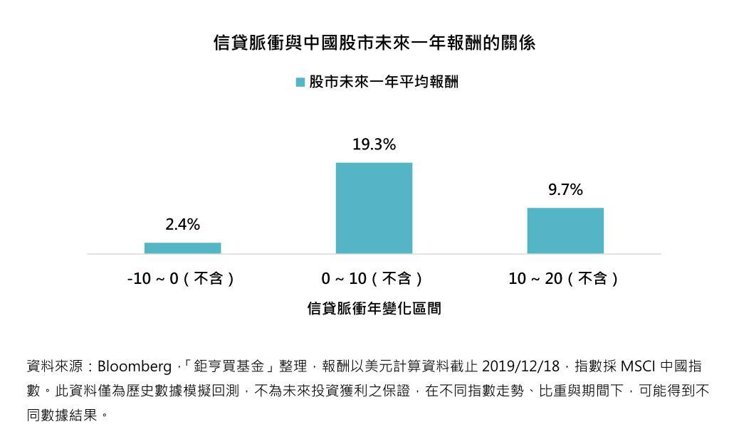 信貸脈衝與中國股市未來一年報酬的關係