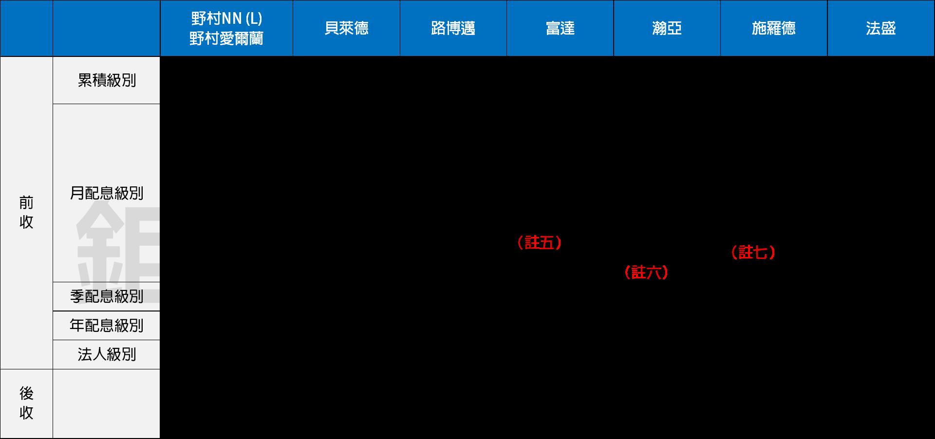 境外基金股份類別整理表(二)