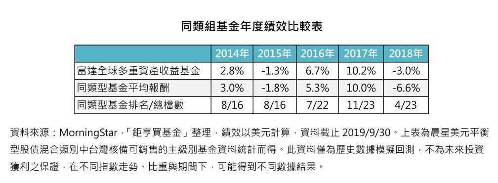 同類組基金年度績效比較表