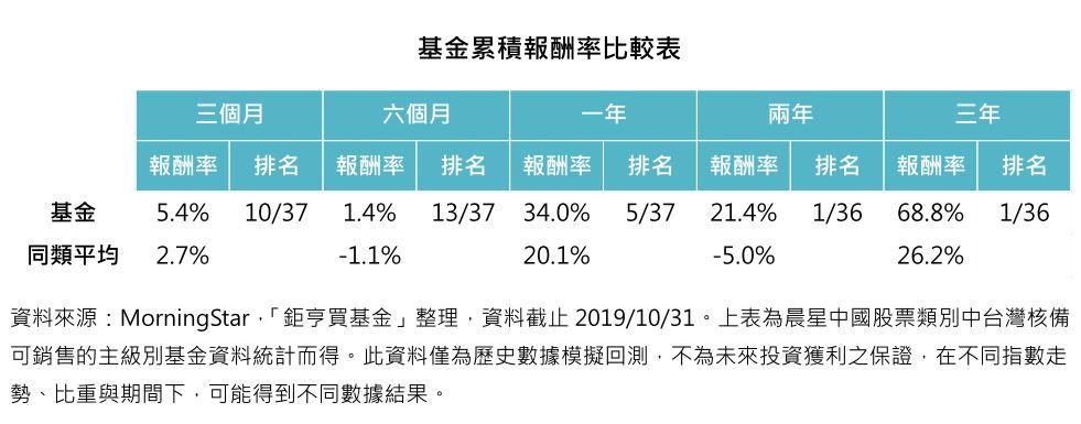 基金累積報酬率比較表