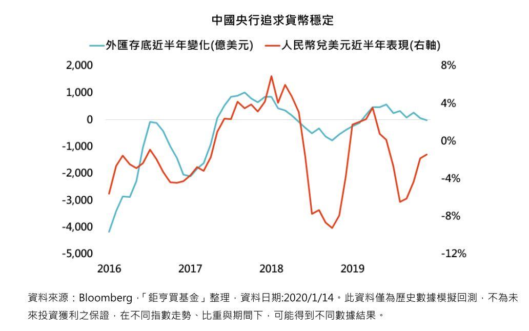 中國央行追求貨幣穩定─鉅亨買基金