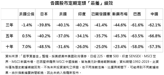 各國股市定期定額「最差」績效-配息基金的專家:鉅亨買基金