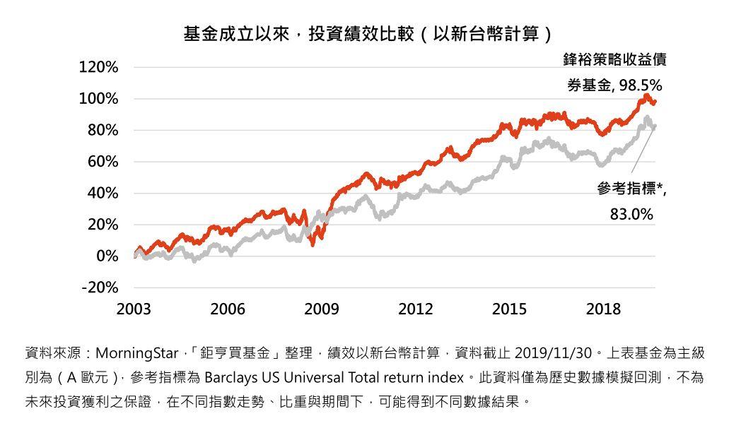 基金成立以來,投資績效比較(以新台幣計算)